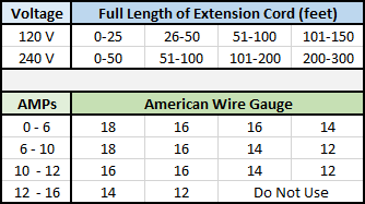 Chainsaw Extension Cord Gauge Chart