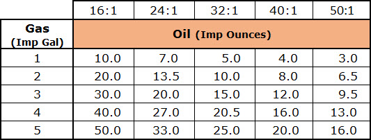 mixing oil and gas for chainsaw chart Imperial Gallon