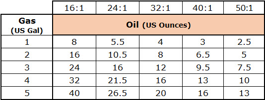 mixing oil and gas for chainsaw chart US Gallons